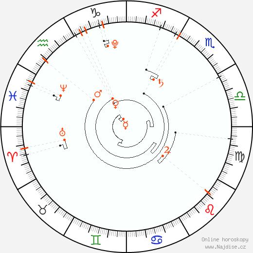 Astrologický kalendář 2015