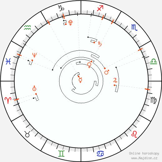 Astrologický kalendář 2016