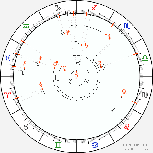 Astrologický kalendář 2017
