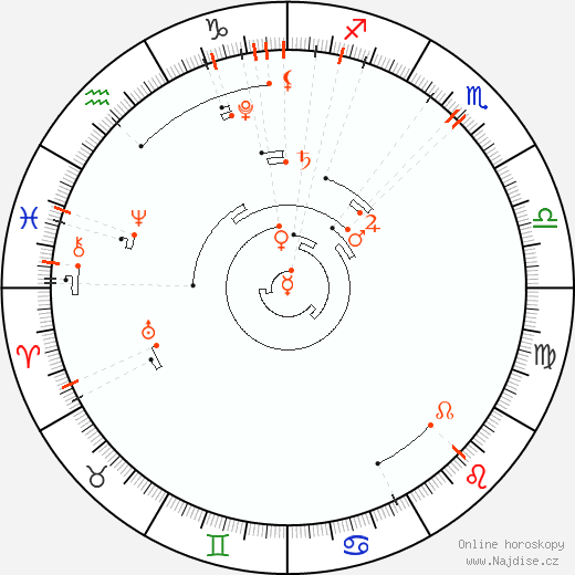 Astrologický kalendář 2018