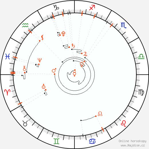 Astrologický kalendář 2019