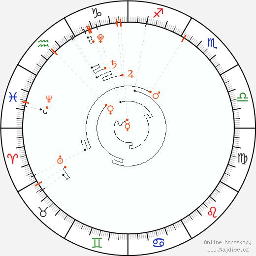 Astrologický kalendář 2020