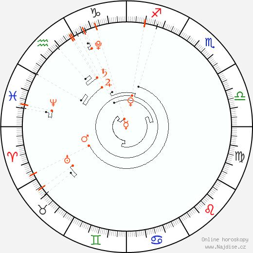 Astrologický kalendář 2021