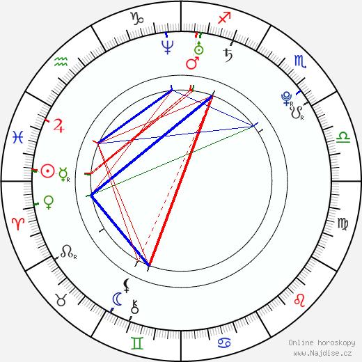 Alexandra Daddario životopis 2019, 2020