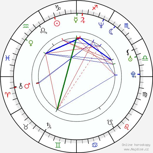 Amanda Peet životopis 2020, 2021