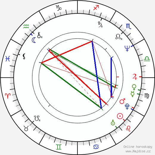 Andrej Krasko životopis 2020, 2021