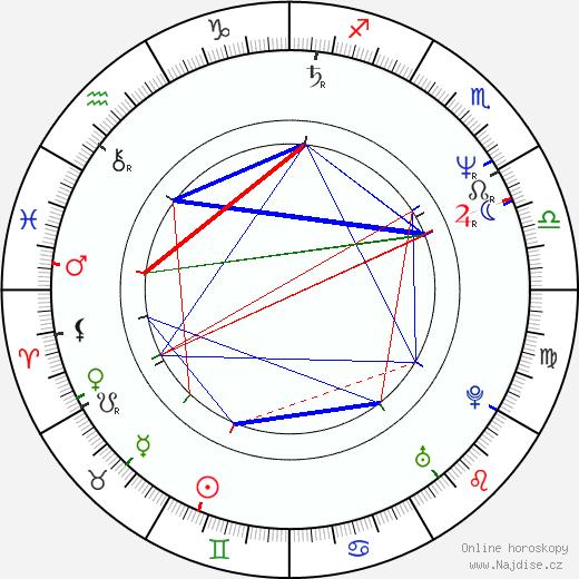 Annette Bening životopis 2020, 2021