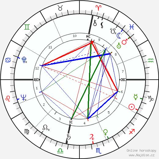 Ava Gardner životopis 2020, 2021