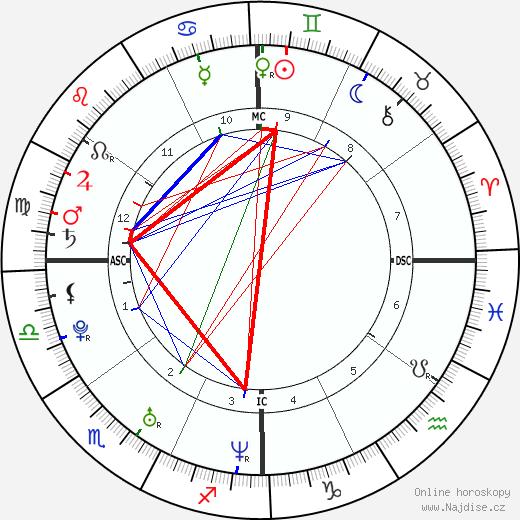 Azaria Chamberlain životopis 2018, 2019