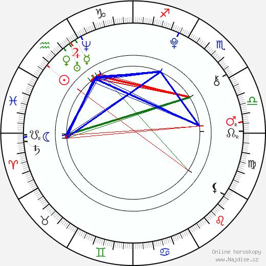 Chloë Grace Moretz životopis 2020, 2021