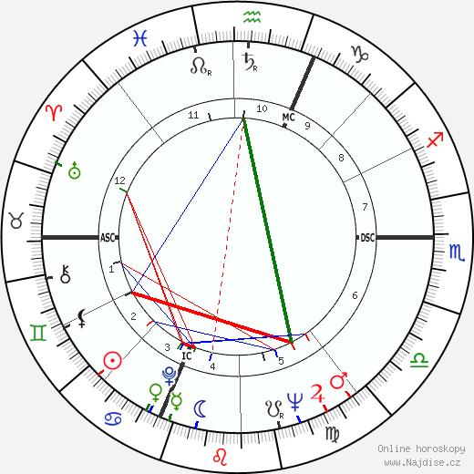 Claudio Abbado životopis 2019, 2020