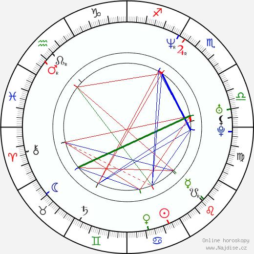 Corey Feldman životopis 2020, 2021