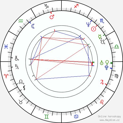 Courtney Thorne-Smith životopis 2020, 2021