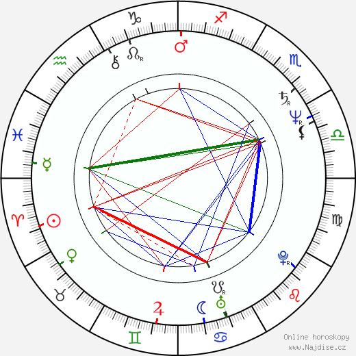 Dennis Quaid životopis 2019, 2020