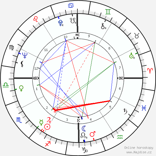 Diane Ladd životopis 2020, 2021
