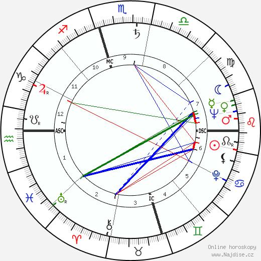 Gloria DeHaven životopis 2019, 2020
