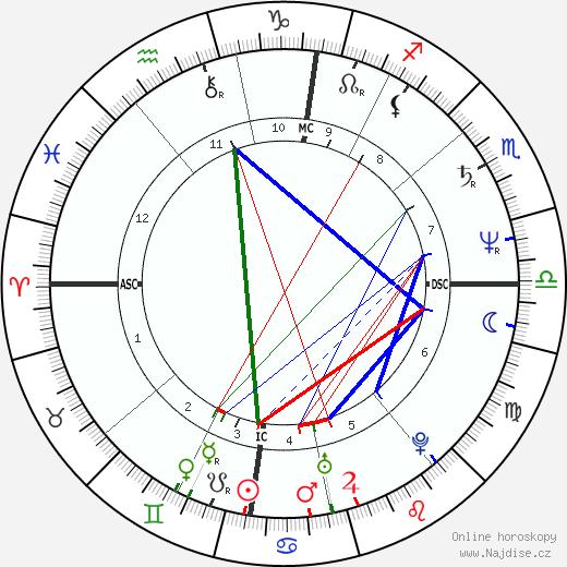 Isabelle Adjani životopis 2019, 2020
