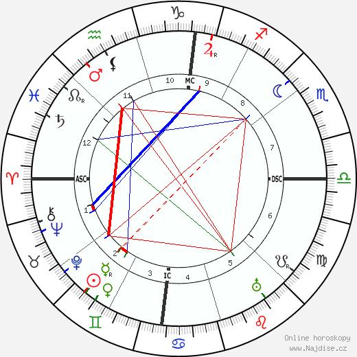 Isadora Duncan životopis 2020, 2021