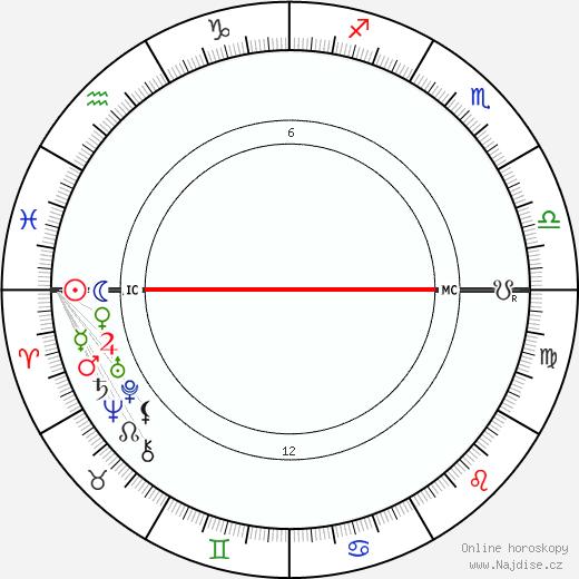horoskop astrolog jelena