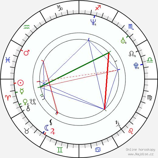 Jessica Chastain životopis 2018, 2019