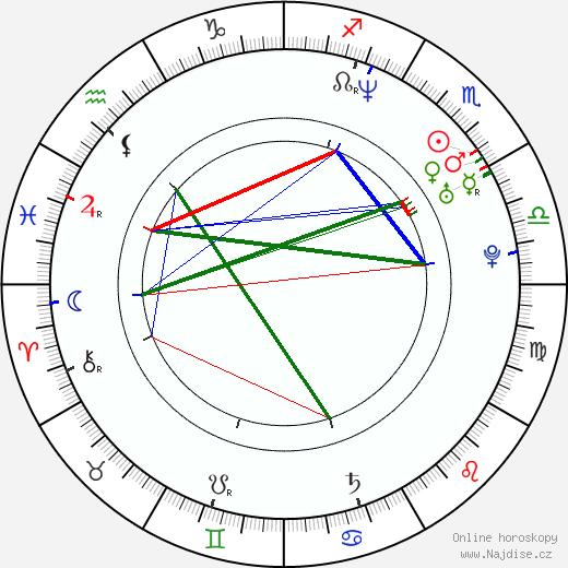 Joaquin Phoenix životopis 2020, 2021