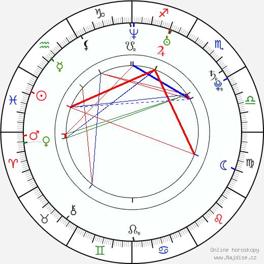 Kate Mara životopis 2019, 2020