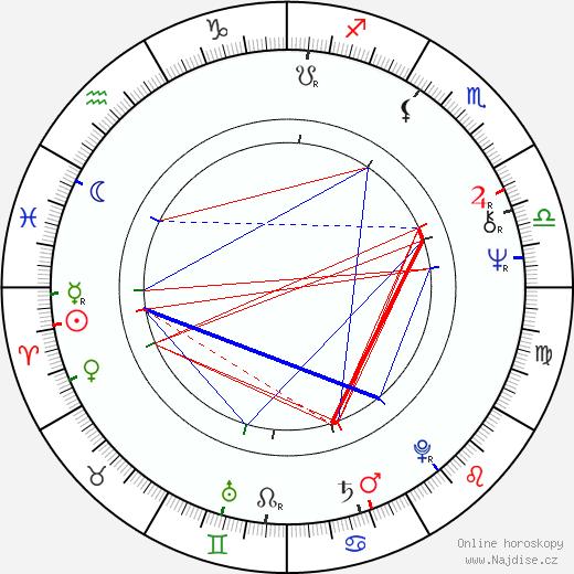 Kateřina Burianová-Rajmontová životopis 2020, 2021