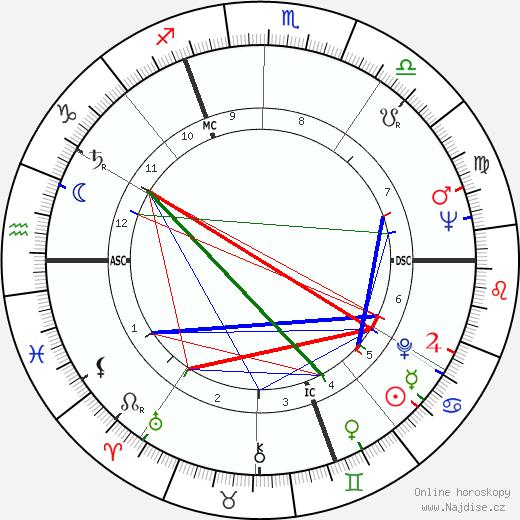Leslie Caron životopis 2020, 2021