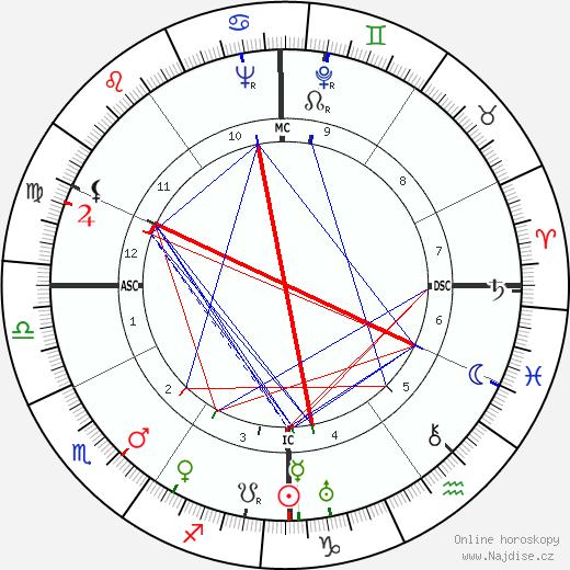 horoskop lew 2019