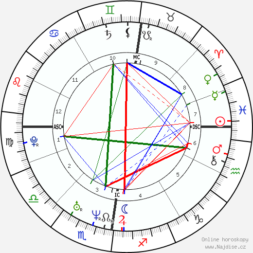 Mikuláš Koperník životopis 2018, 2019