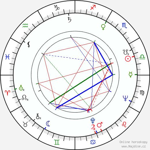 Milena Asmanová životopis 2020, 2021