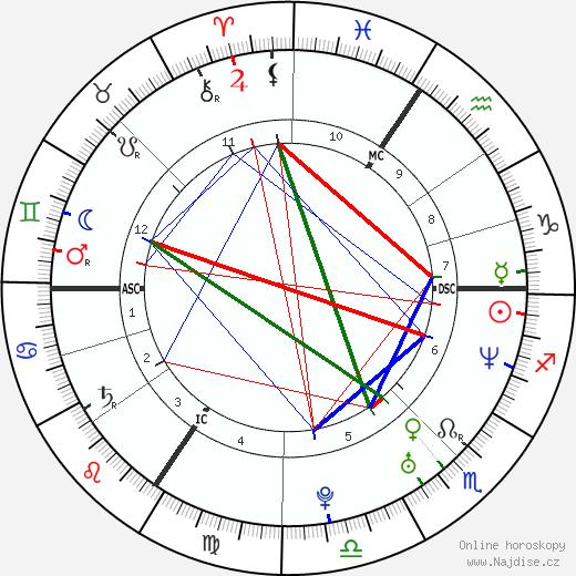 Milla Jovovich životopis 2019, 2020