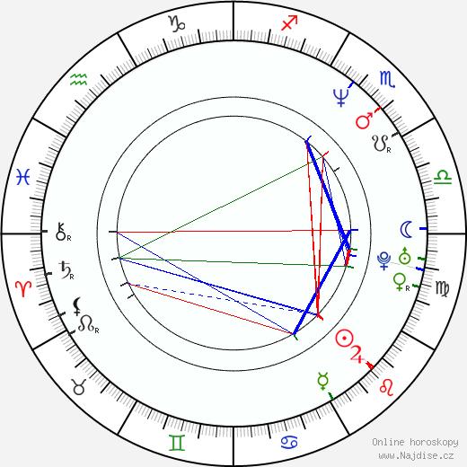 Nicolaj Kopernikus životopis 2019, 2020