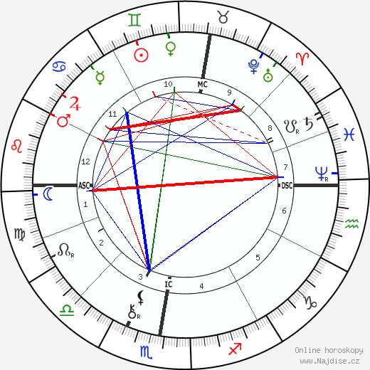 Paul Gauguin životopis 2018, 2019