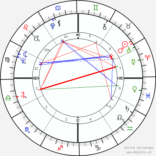 Shirley MacLaine životopis 2020, 2021