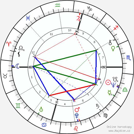 Sigourney Weaver životopis 2020, 2021
