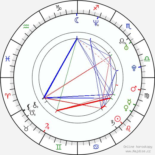 Soleil Moon Frye životopis 2019, 2020