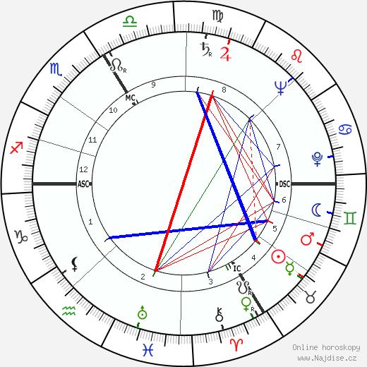 Sophie Scholl životopis 2018, 2019