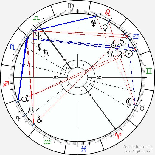 A. A. Gill wikipedie wiki 2018, 2019 horoskop