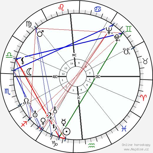 A. B. Guthrie Jr. wikipedie wiki 2018, 2019 horoskop