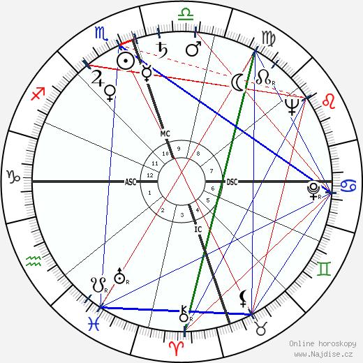 A. C. Greene wikipedie wiki 2019, 2020 horoskop