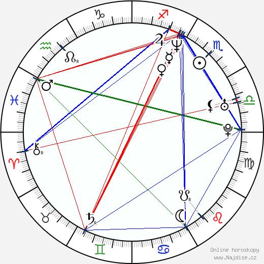 A. D. Miles wikipedie wiki 2018, 2019 horoskop