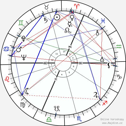 A. E. Van Vogt wikipedie wiki 2019, 2020 horoskop