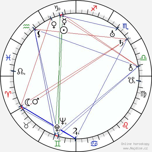 A. Edward Sutherland wikipedie wiki 2018, 2019 horoskop