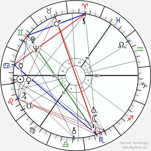 A. J. Cronin wikipedie wiki 2018, 2019 horoskop