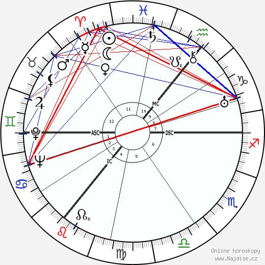 A. J. P. Taylor wikipedie wiki 2017, 2018 horoskop