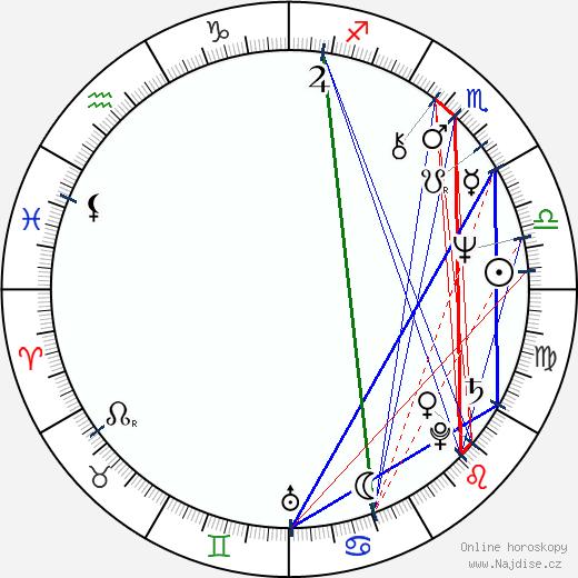 A Martinez wikipedie wiki 2019, 2020 horoskop