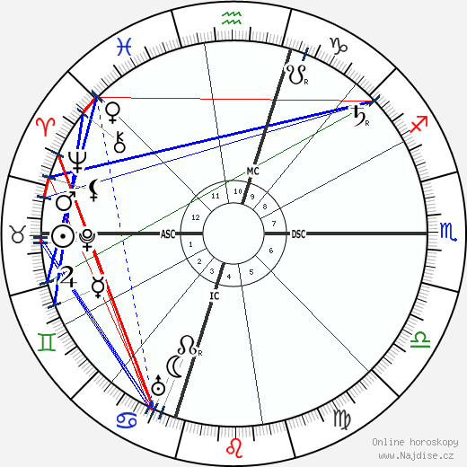 A. P. Giannini wikipedie wiki 2018, 2019 horoskop