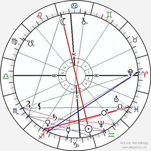 A. P. Sinnett wikipedie wiki 2019, 2020 horoskop