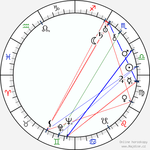 A. V. Jarol-Jarolímek wikipedie wiki 2017, 2018 horoskop